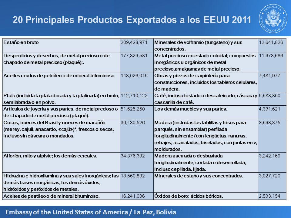 20 Principales Productos Exportados a los EEUU 2011