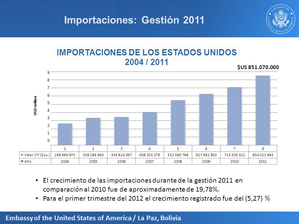 Importaciones: Gestión 2011