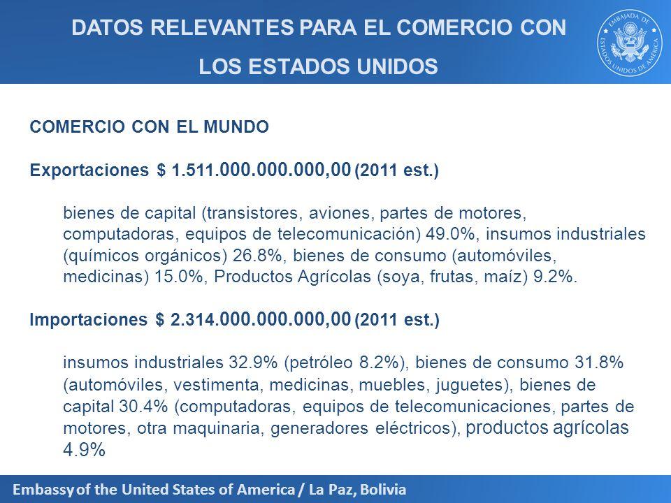 DATOS RELEVANTES PARA EL COMERCIO CON LOS ESTADOS UNIDOS