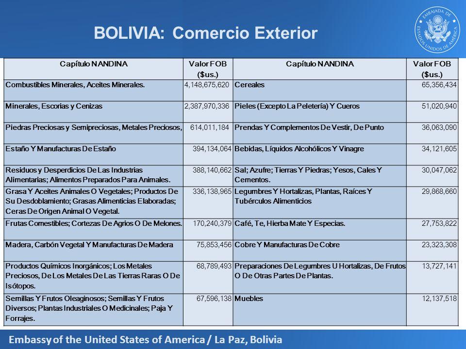 BOLIVIA: Comercio Exterior