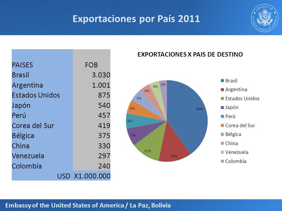 Exportaciones por País 2011