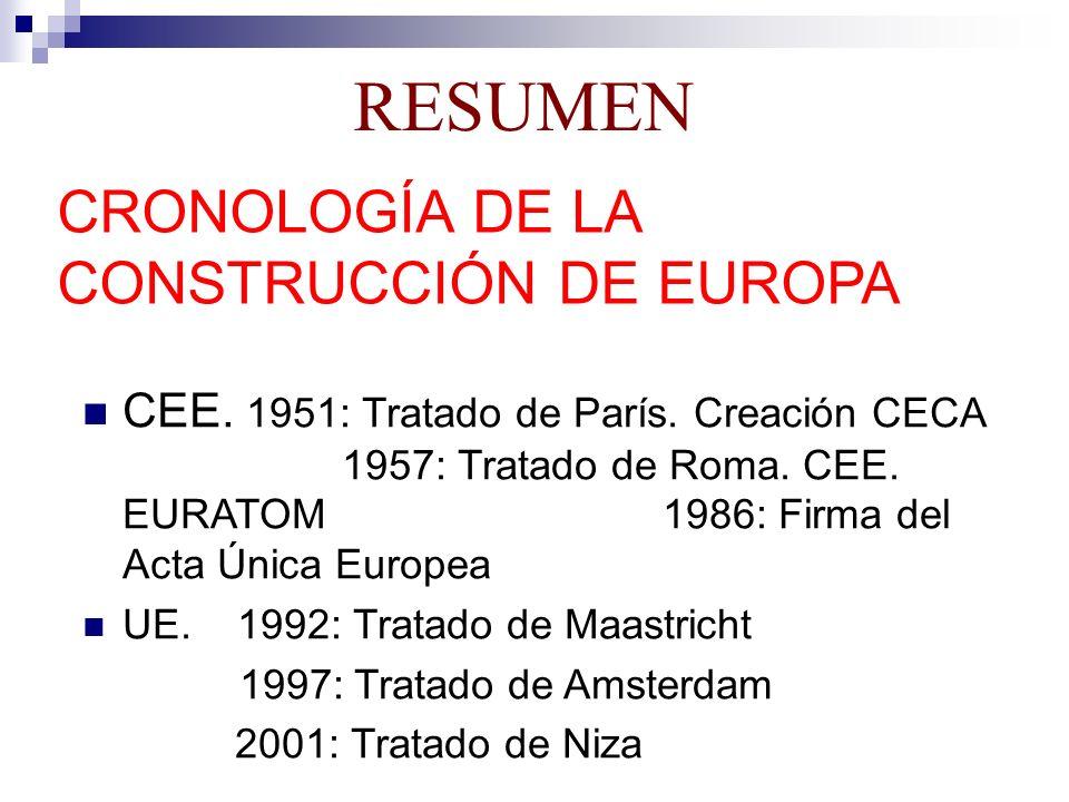 RESUMEN CRONOLOGÍA DE LA CONSTRUCCIÓN DE EUROPA