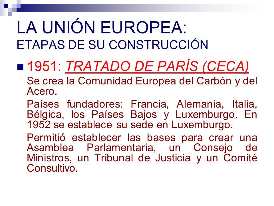 LA UNIÓN EUROPEA: ETAPAS DE SU CONSTRUCCIÓN