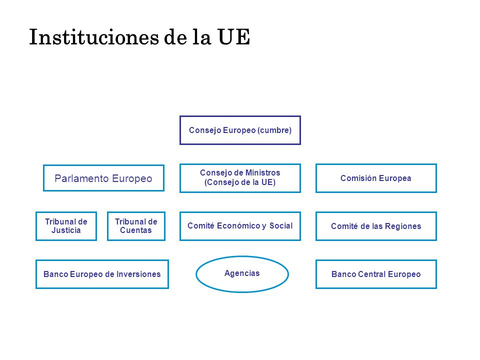 Instituciones de la UE Parlamento Europeo Consejo Europeo (cumbre)