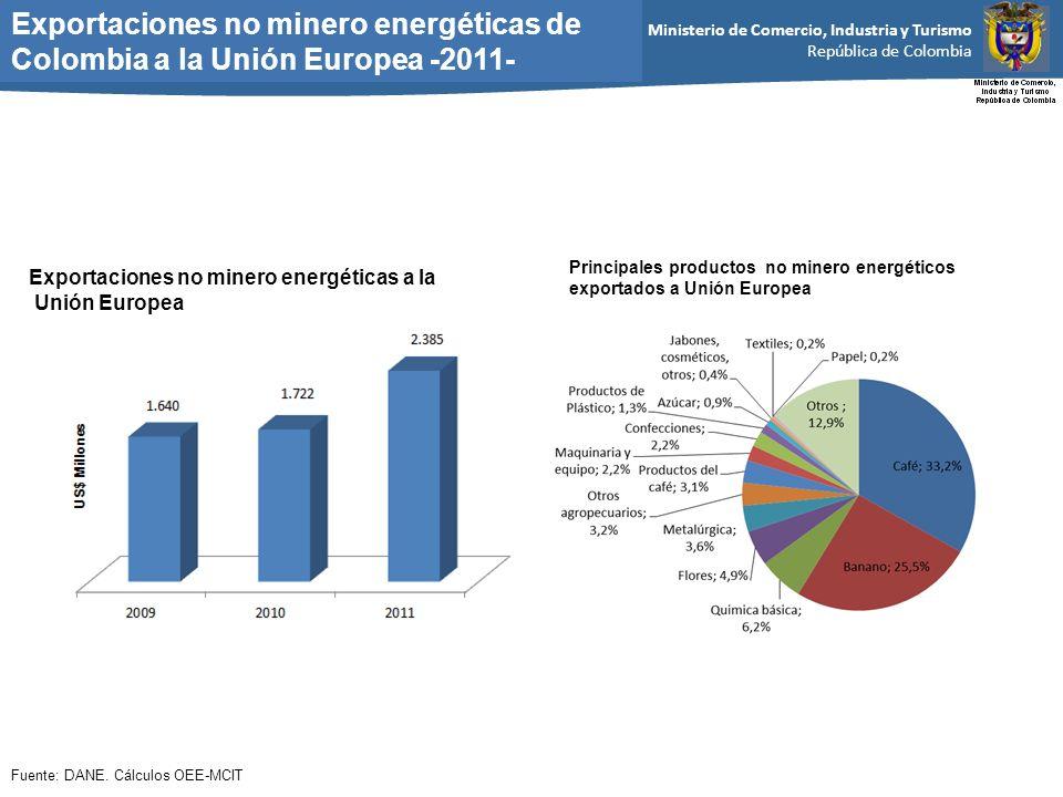 Exportaciones no minero energéticas de Colombia a la Unión Europea -2011-