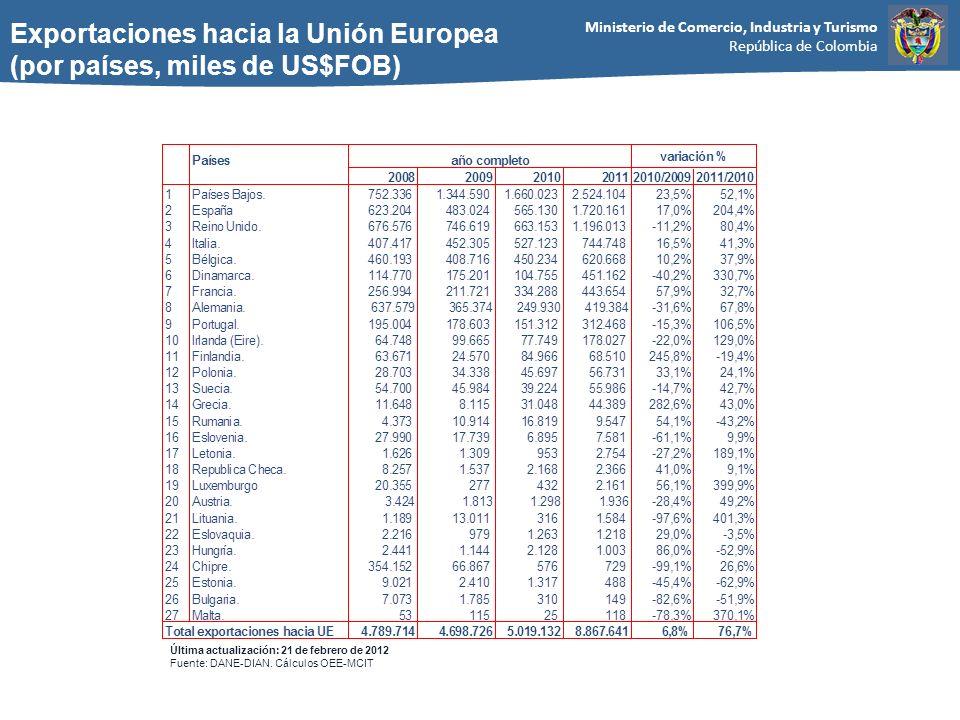Exportaciones hacia la Unión Europea (por países, miles de US$FOB)