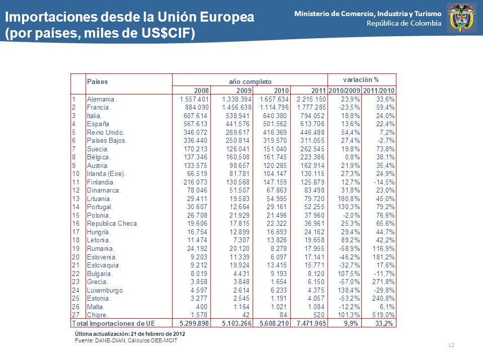 Importaciones desde la Unión Europea (por países, miles de US$CIF)
