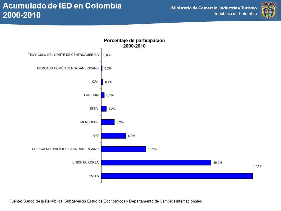 Acumulado de IED en Colombia 2000-2010