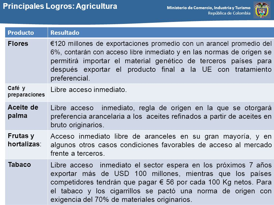 Principales Logros: Agricultura