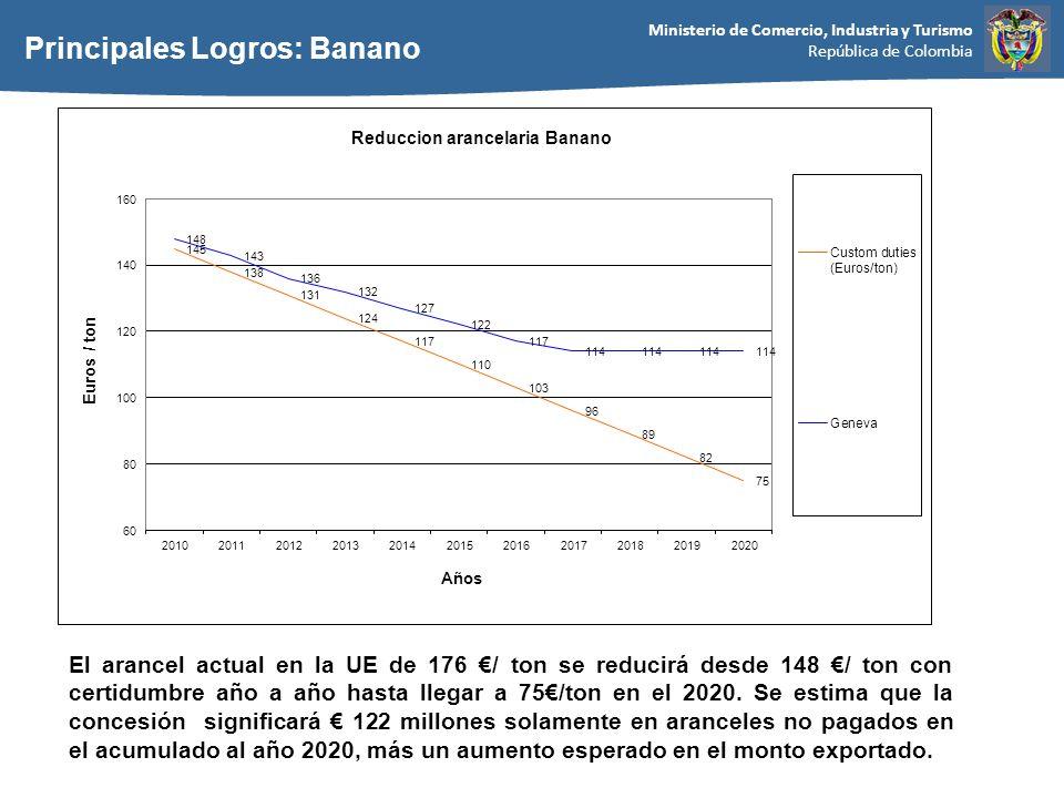 Principales Logros: Banano