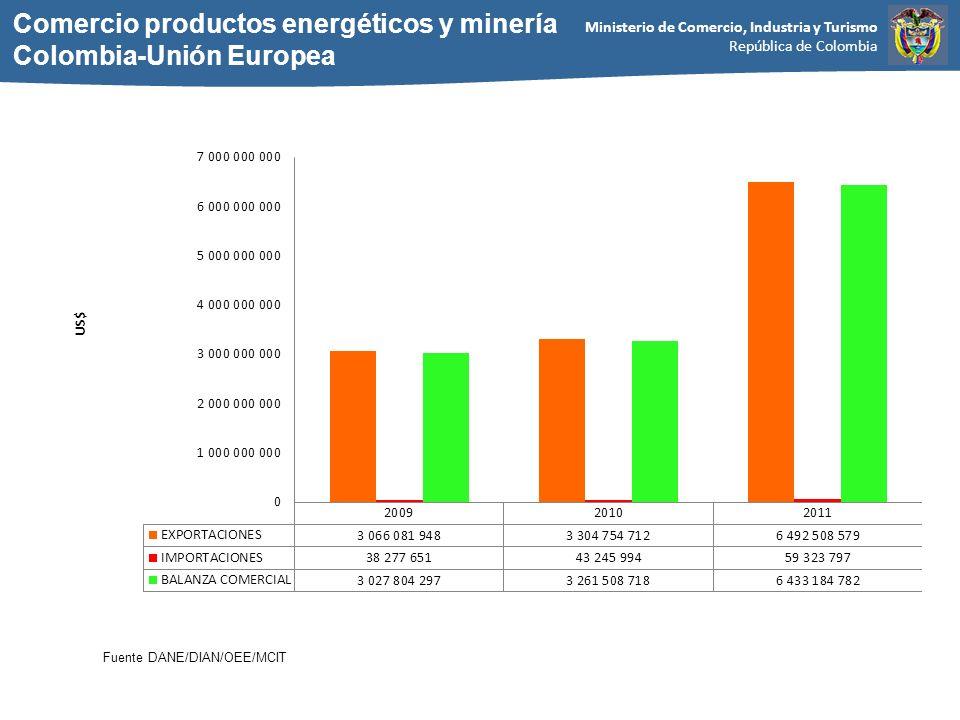 Comercio productos energéticos y minería Colombia-Unión Europea