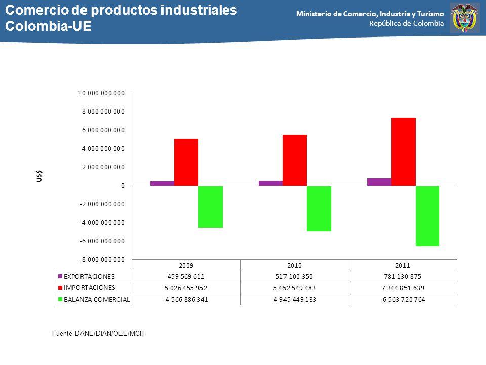 Comercio de productos industriales Colombia-UE