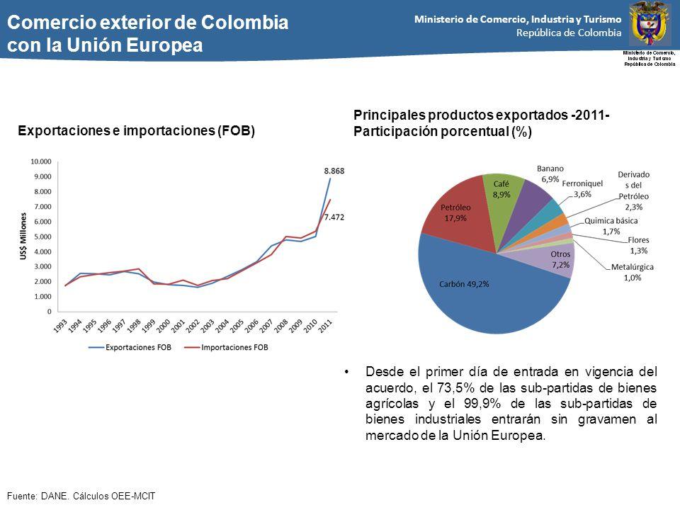 Comercio exterior de Colombia con la Unión Europea