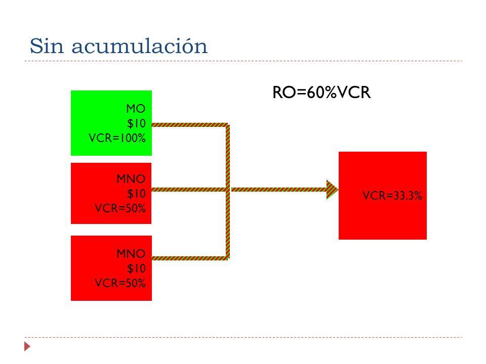 Sin acumulación RO=60%VCR MO $10 VCR=100% MNO VCR=33.3% $10 VCR=50%