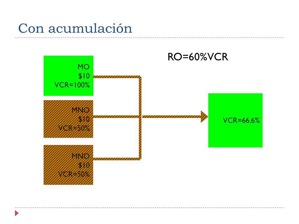 Con acumulación RO=60%VCR MO $10 VCR=100% MNO VCR=66.6% $10 VCR=50%