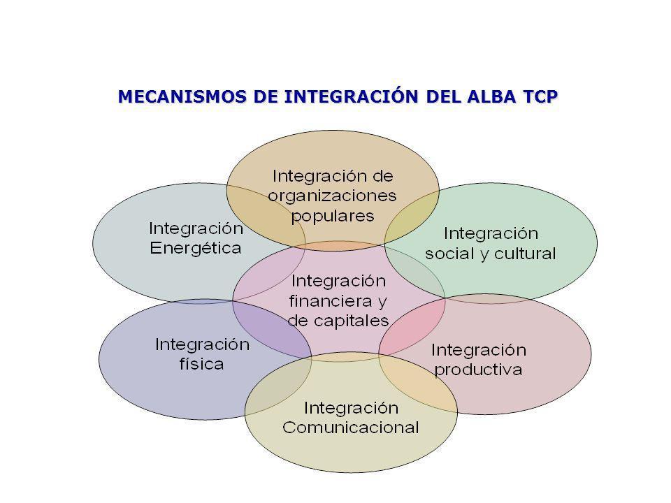 MECANISMOS DE INTEGRACIÓN DEL ALBA TCP