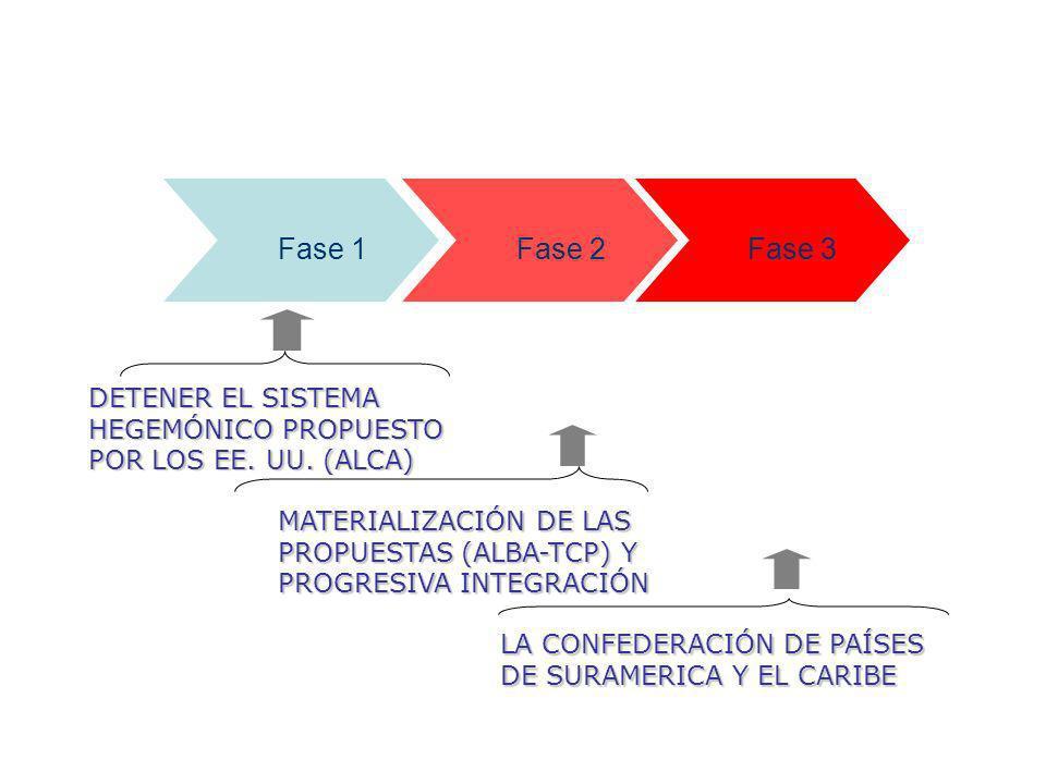 Fase 1 Fase 2. Fase 3. DETENER EL SISTEMA HEGEMÓNICO PROPUESTO POR LOS EE. UU. (ALCA)