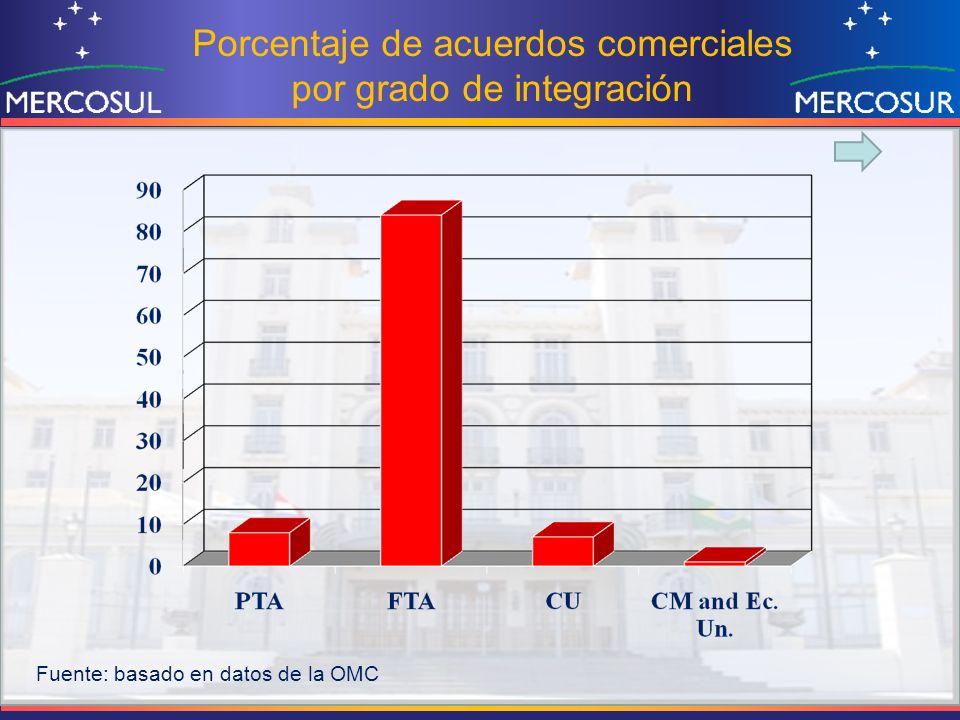 Porcentaje de acuerdos comerciales por grado de integración