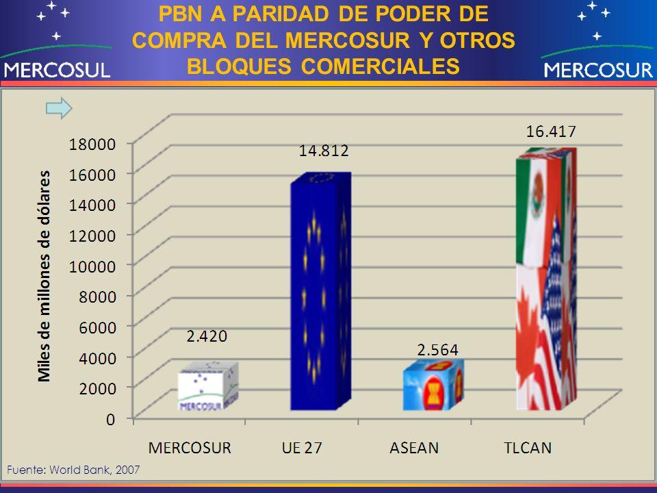 PBN A PARIDAD DE PODER DE COMPRA DEL MERCOSUR Y OTROS BLOQUES COMERCIALES