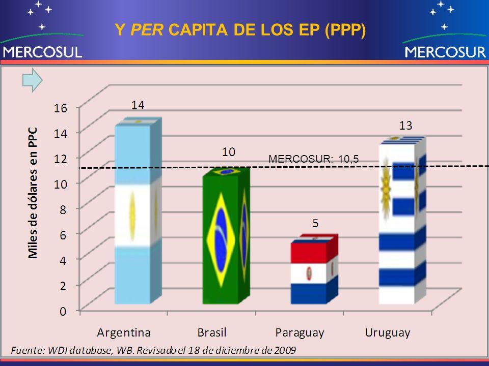 Y PER CAPITA DE LOS EP (PPP)
