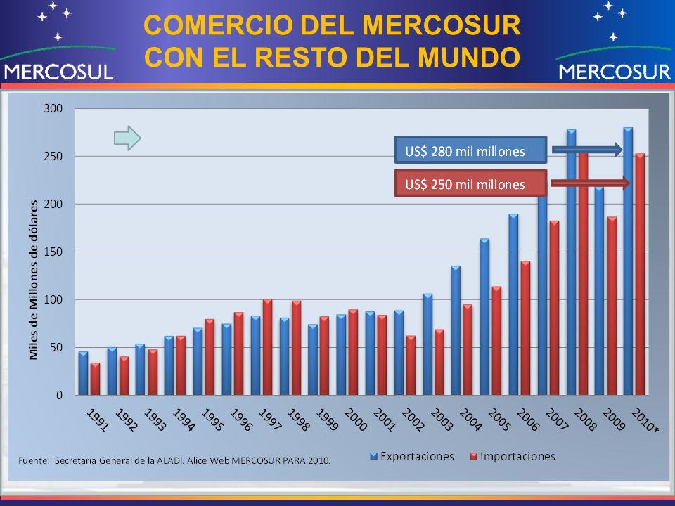 COMERCIO DEL MERCOSUR CON EL RESTO DEL MUNDO
