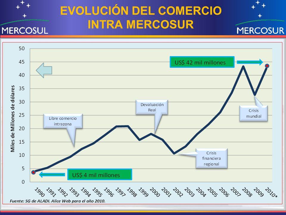 EVOLUCIÓN DEL COMERCIO INTRA MERCOSUR