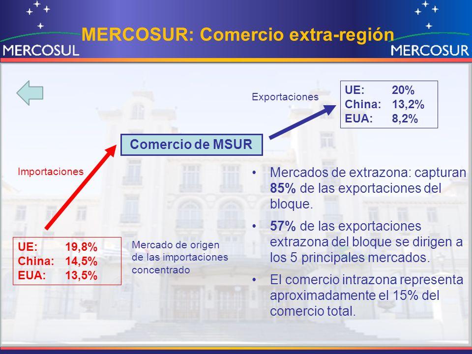 MERCOSUR: Comercio extra-región