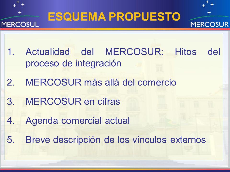 ESQUEMA PROPUESTO Actualidad del MERCOSUR: Hitos del proceso de integración. MERCOSUR más allá del comercio.