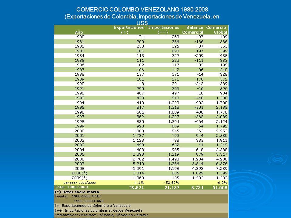 COMERCIO COLOMBO-VENEZOLANO 1980-2008