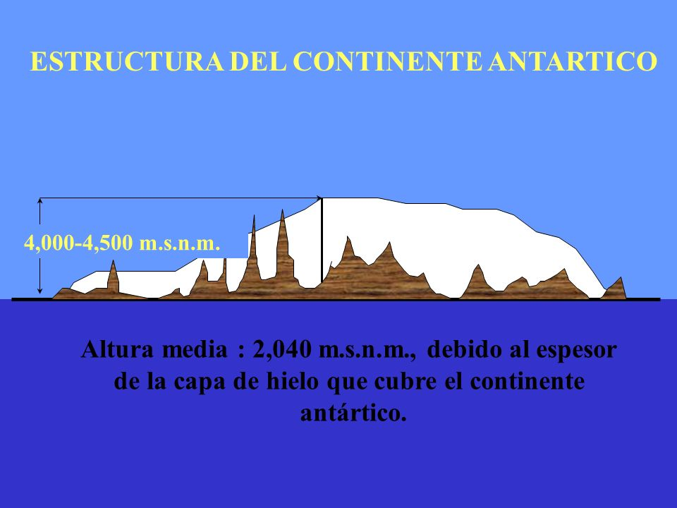 ESTRUCTURA DEL CONTINENTE ANTARTICO