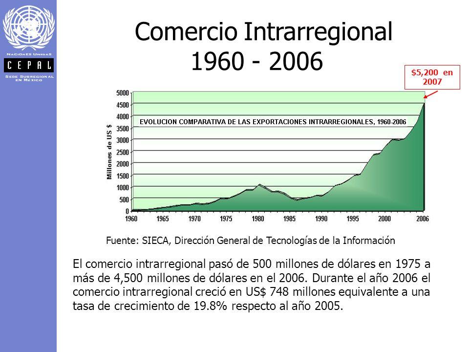 Comercio Intrarregional 1960 - 2006