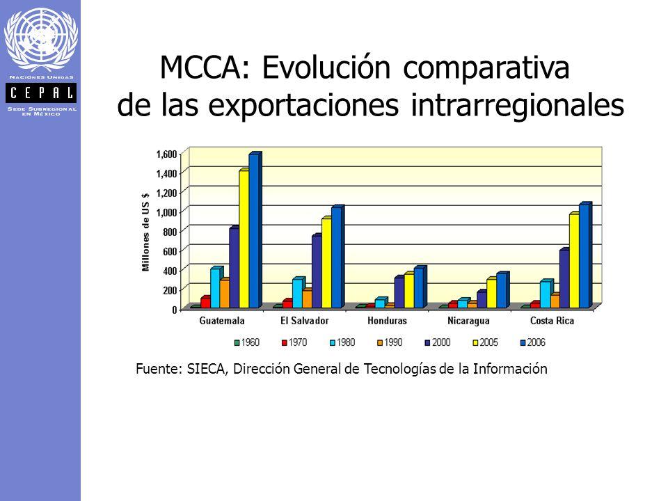 MCCA: Evolución comparativa de las exportaciones intrarregionales