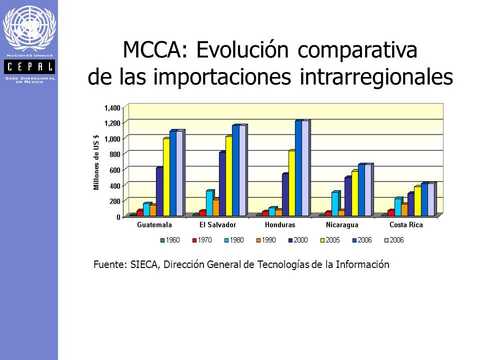 MCCA: Evolución comparativa de las importaciones intrarregionales