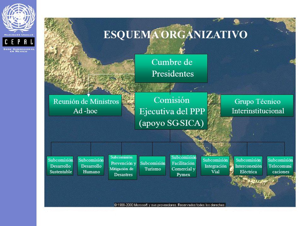 ESQUEMA ORGANIZATIVO Comisión Ejecutiva del PPP (apoyo SG SICA)