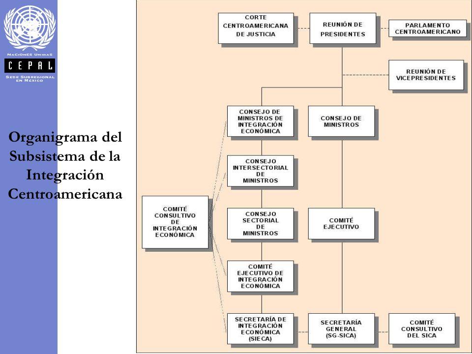 Organigrama del Subsistema de la Integración Centroamericana