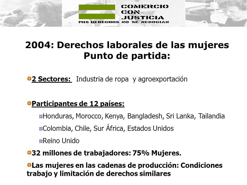 2004: Derechos laborales de las mujeres Punto de partida:
