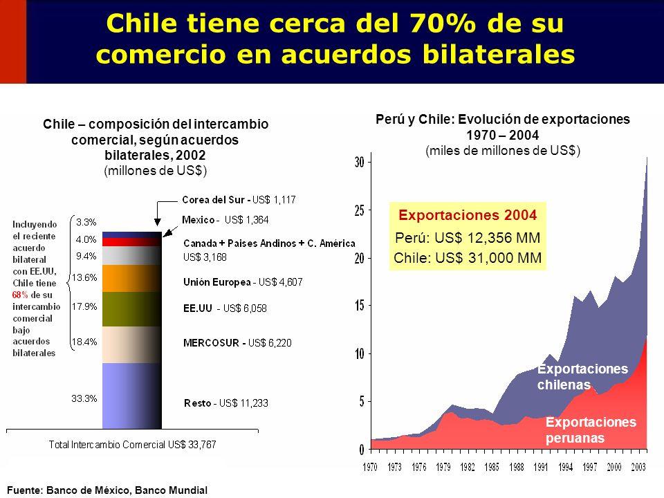 Chile tiene cerca del 70% de su comercio en acuerdos bilaterales