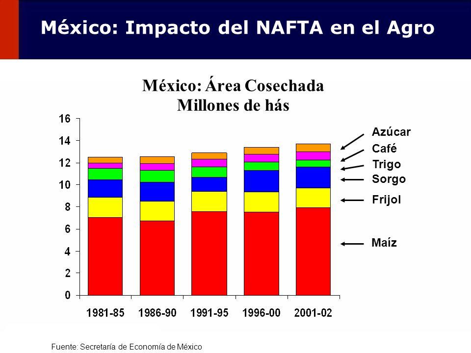 México: Área Cosechada Millones de hás