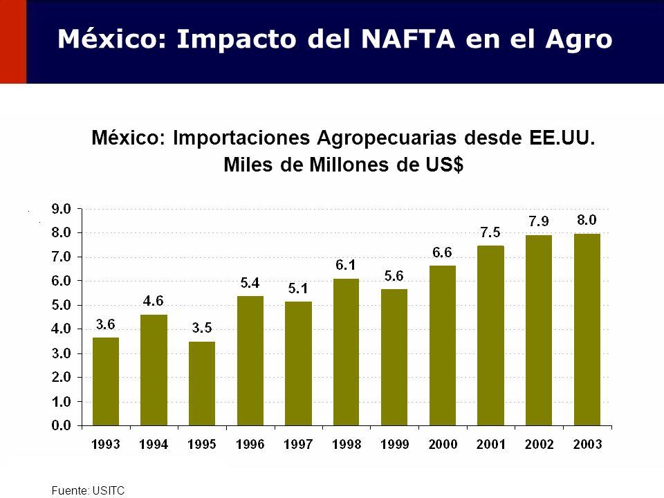 México: Impacto del NAFTA en el Agro