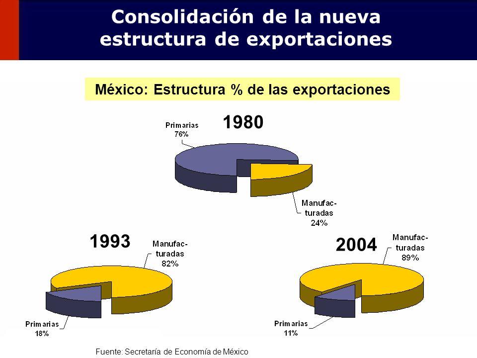 Consolidación de la nueva estructura de exportaciones