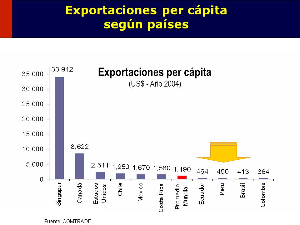 Exportaciones per cápita según países