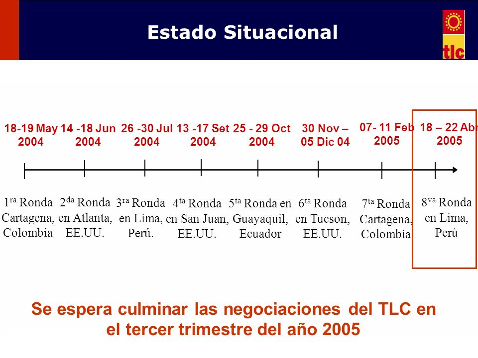 Estado Situacional 18-19 May 2004. 14 -18 Jun 2004. 26 -30 Jul 2004. 13 -17 Set 2004. 25 - 29 Oct 2004.