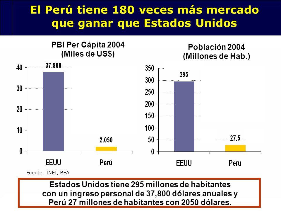 El Perú tiene 180 veces más mercado que ganar que Estados Unidos