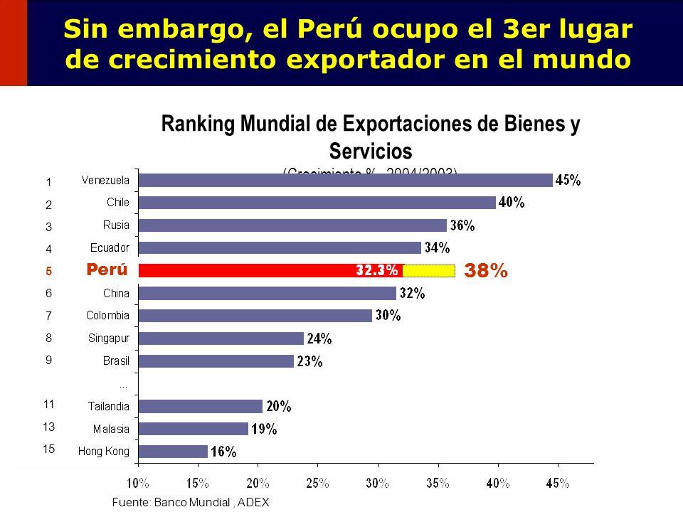 Sin embargo, el Perú ocupo el 3er lugar de crecimiento exportador en el mundo