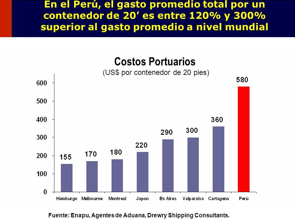 Costos Portuarios (US$ por contenedor de 20 pies)