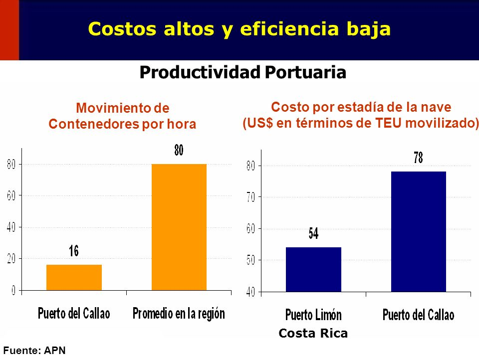 Costos altos y eficiencia baja