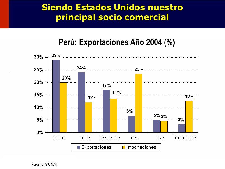 Perú: Exportaciones Año 2004 (%)