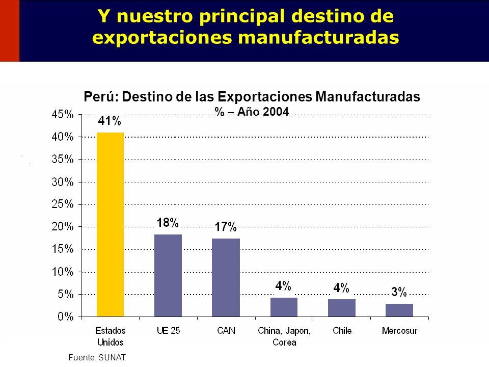 Y nuestro principal destino de exportaciones manufacturadas