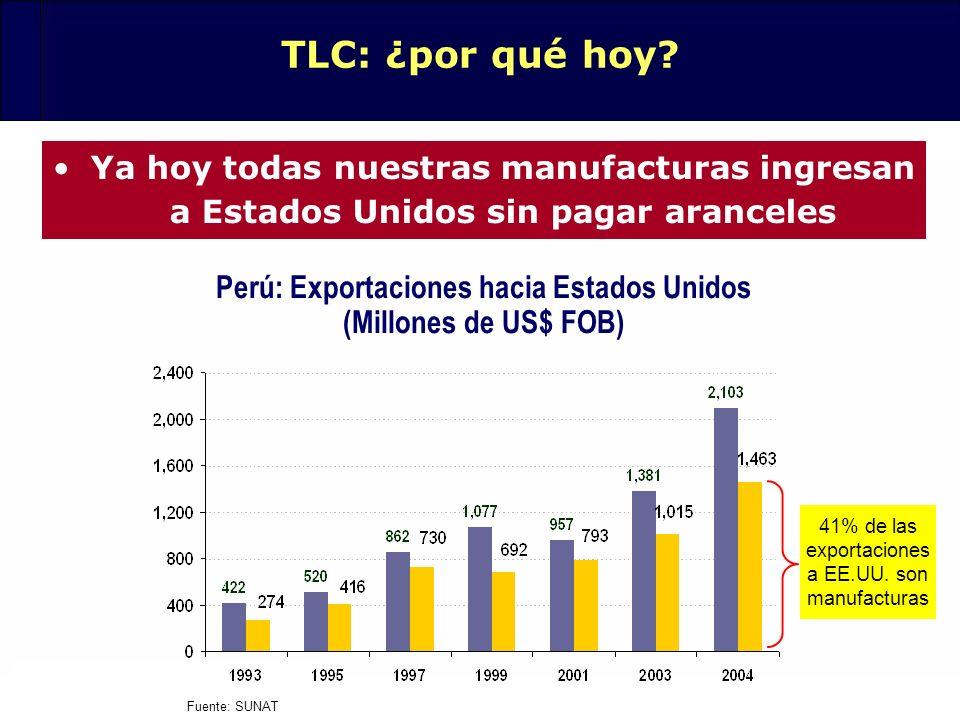 Perú: Exportaciones hacia Estados Unidos (Millones de US$ FOB)