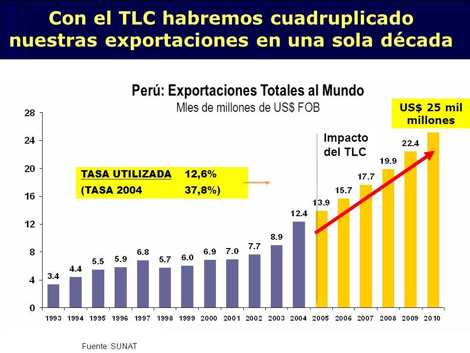 Perú: Exportaciones Totales al Mundo Mles de millones de US$ FOB